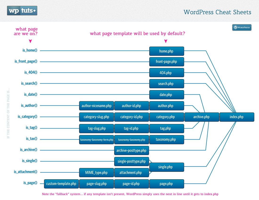 WP Tuts Template Hierarchy Graphic – WordPress Educator Zac Gordon